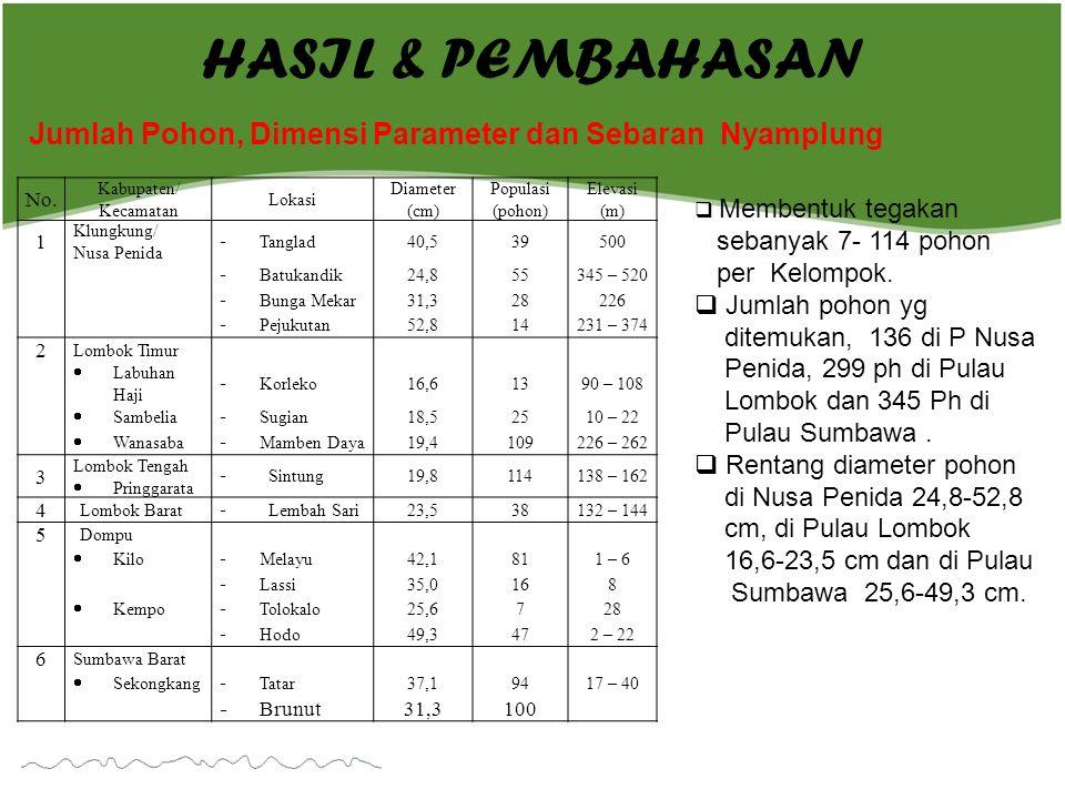 HASIL & PEMBAHASAN Jumlah Pohon, Dimensi Parameter dan Sebaran Nyamplung No. Kabupaten/ Kecamatan Lokasi Diameter (cm) Populasi (pohon) Elevasi (m) 1