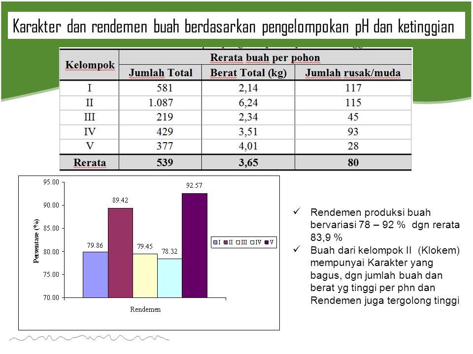 Karakter dan rendemen buah berdasarkan pengelompokan pH dan ketinggian  Rendemen produksi buah bervariasi 78 – 92 % dgn rerata 83,9 %  Buah dari kel