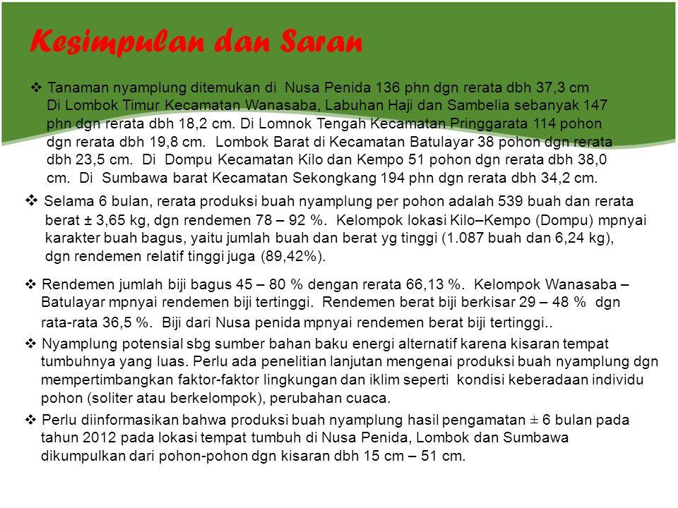 Kesimpulan dan Saran  Tanaman nyamplung ditemukan di Nusa Penida 136 phn dgn rerata dbh 37,3 cm Di Lombok Timur Kecamatan Wanasaba, Labuhan Haji dan