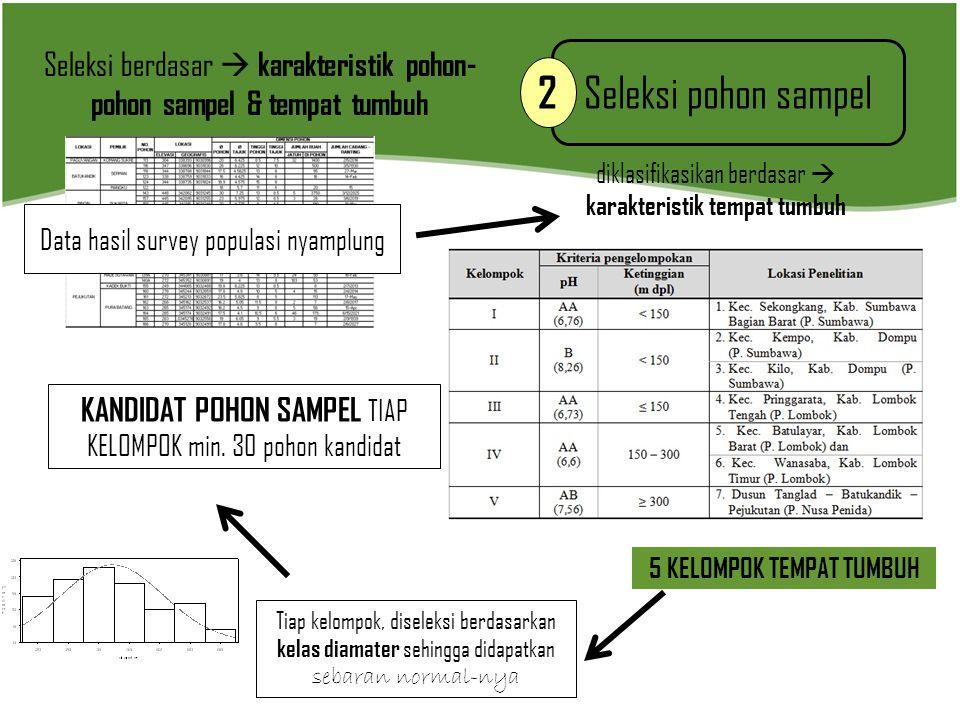 Seleksi pohon sampel 2 Seleksi berdasar  karakteristik pohon- pohon sampel & tempat tumbuh Data hasil survey populasi nyamplung diklasifikasikan berd