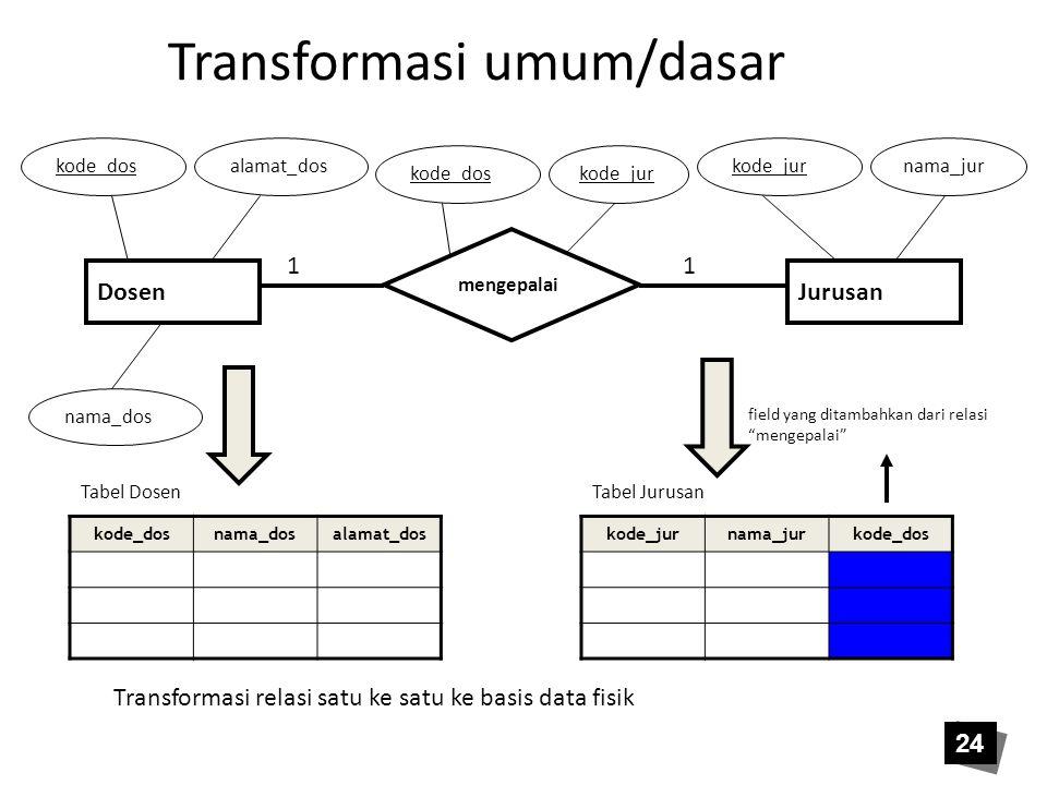 24 Transformasi umum/dasar kode_dosnama_dosalamat_dos Tabel Dosen Transformasi relasi satu ke satu ke basis data fisik kode_jurnama_jurkode_dos Tabel