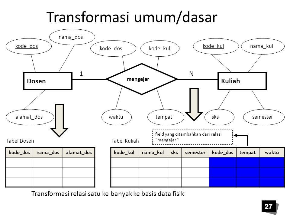 27 Transformasi umum/dasar kode_dosnama_dosalamat_dos Tabel Dosen Transformasi relasi satu ke banyak ke basis data fisik kode_kulnama_kulskssemesterko