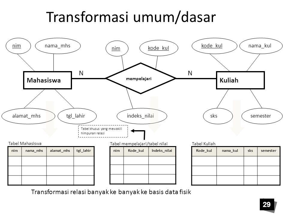 29 Transformasi umum/dasar Transformasi relasi banyak ke banyak ke basis data fisik Tabel khusus yang mewakili himpunan relasi KuliahMahasiswa mempela