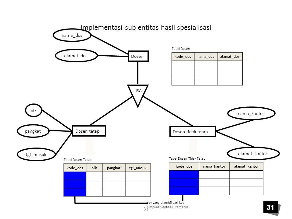 31 Implementasi sub entitas hasil spesialisasi Dosen tetap nik pangkat tgl_masuk Dosen tidak tetap nama_kantor alamat_kantor ISA Dosen nama_dos alamat
