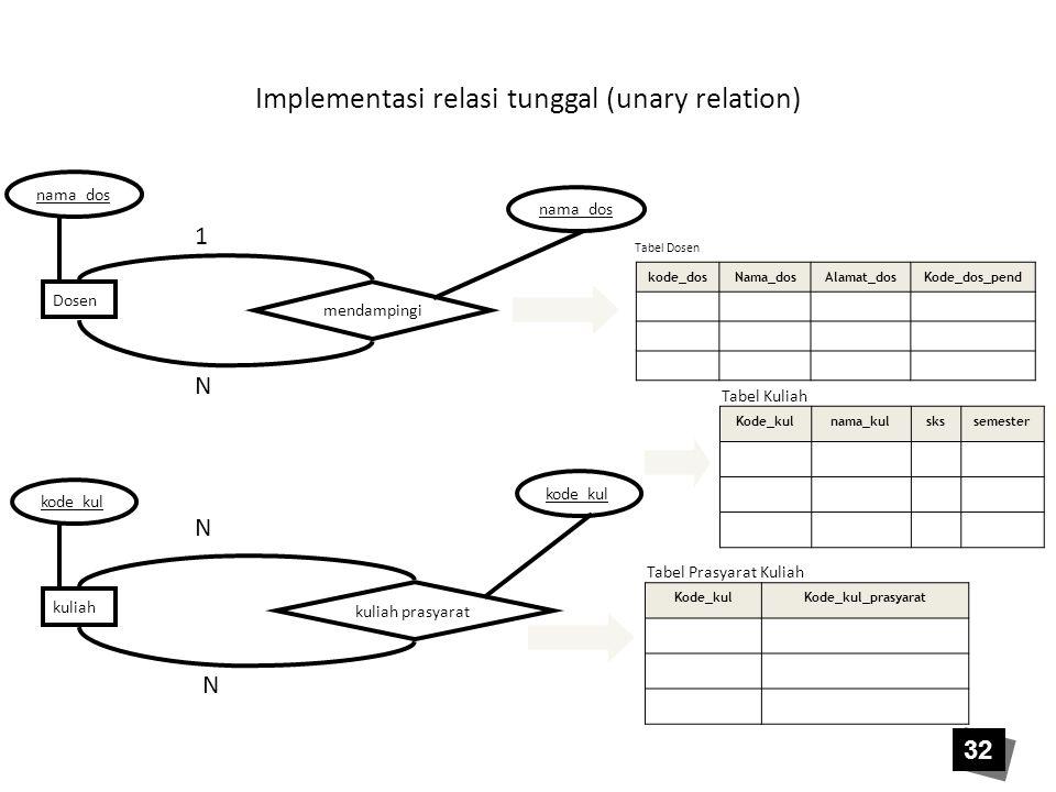 Implementasi relasi tunggal (unary relation) Dosen mendampingi kuliah kuliah prasyarat nama_dos kode_kul nama_dos kode_kul 1 N N N kode_dosNama_dosAla