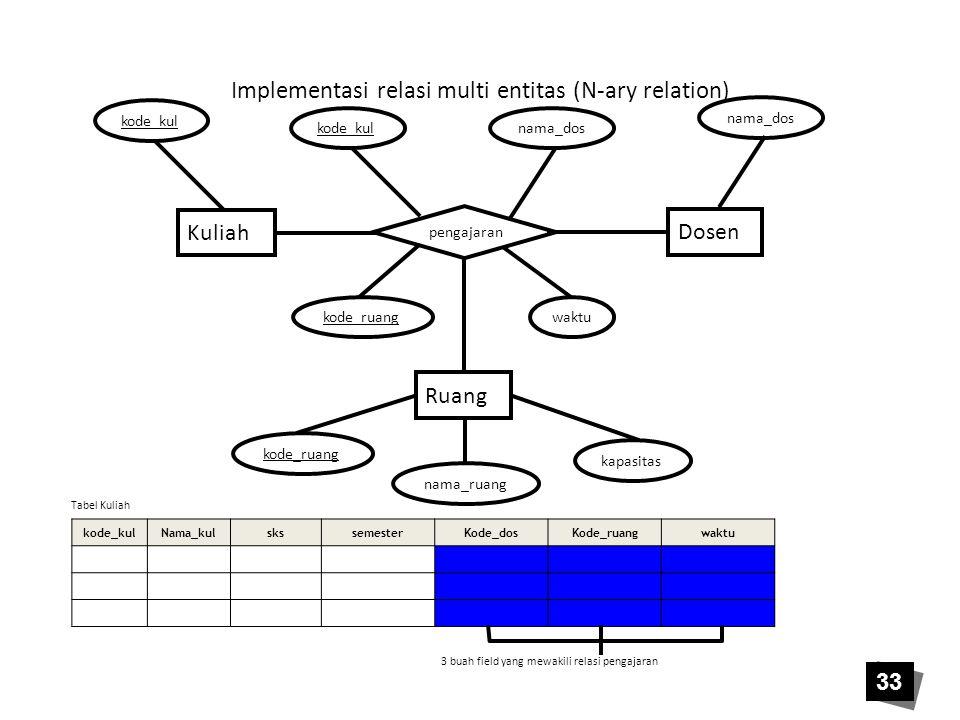 Implementasi relasi multi entitas (N-ary relation) Kuliah Dosen Ruang pengajaran kode_kul nama_dos waktu kapasitas nama_ruang kode_ruang kode_kulNama_