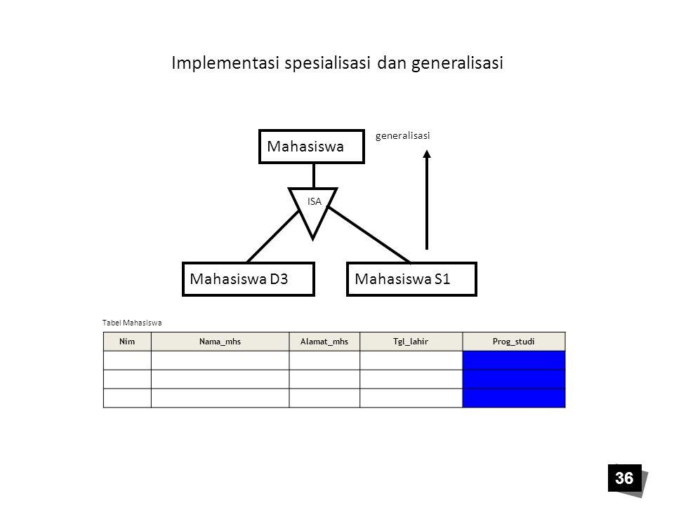 Implementasi spesialisasi dan generalisasi Mahasiswa Mahasiswa D3Mahasiswa S1 ISA generalisasi NimNama_mhsAlamat_mhsTgl_lahirProg_studi Tabel Mahasisw