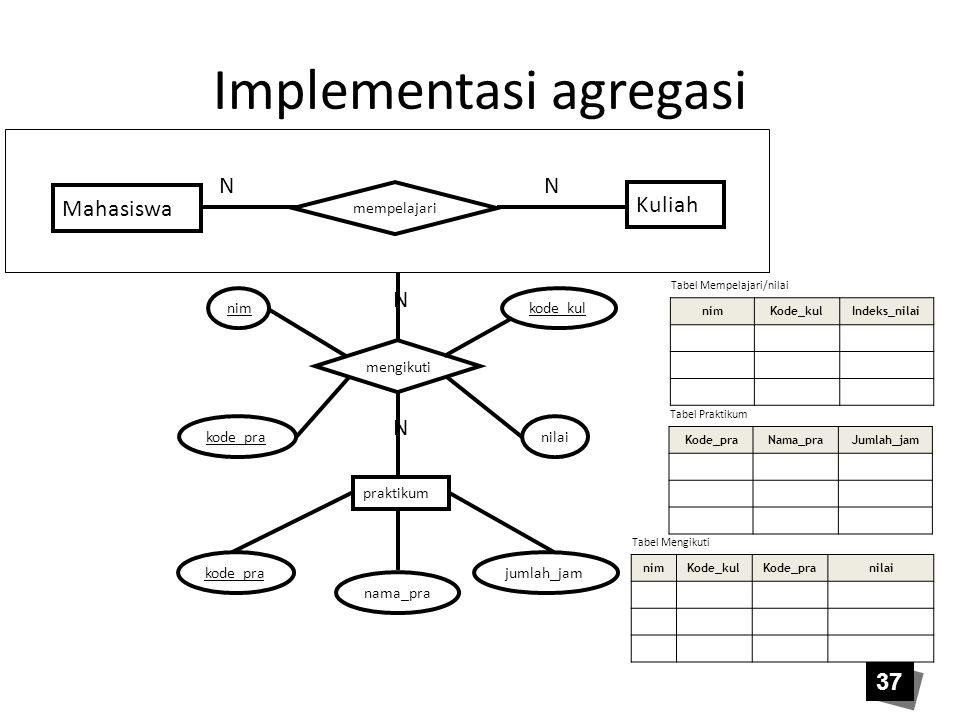 Implementasi agregasi Mahasiswa mempelajari Kuliah NN mengikuti praktikum N N jumlah_jam nama_pra kode_pra nim kode_pra kode_kul nilai nimKode_kulInde