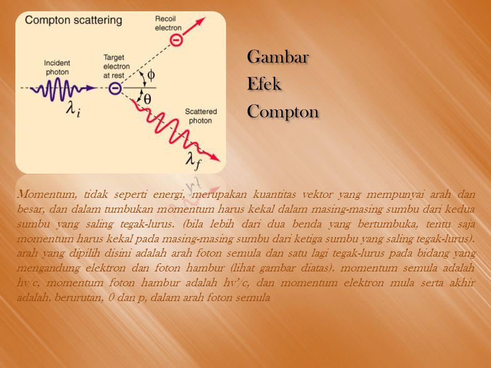 Gambar Efek Compton Gambar Efek Compton Momentum, tidak seperti energi, merupakan kuantitas vektor yang mempunyai arah dan besar, dan dalam tumbukan momentum harus kekal dalam masing-masing sumbu dari kedua sumbu yang saling tegak-lurus.