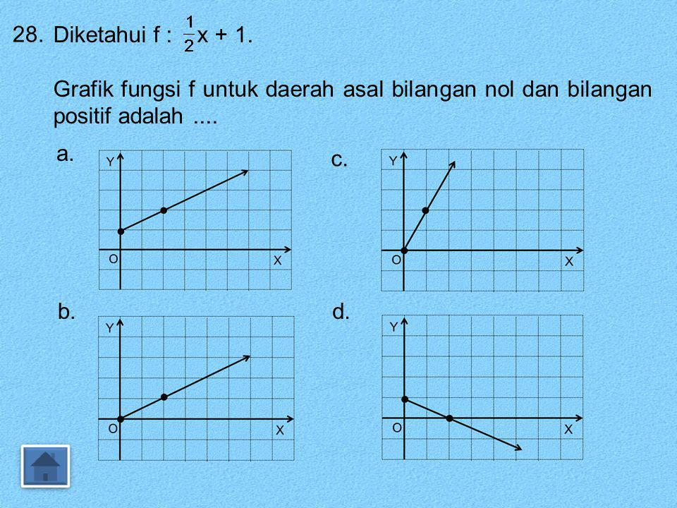 27. Sebuah fungsi dirumuskan dengan f(x) = ax + b. Jika f(3) = -5 dan f(-2) = 10, maka nilai f(5) adalah …. a. 19 b. 3 c. -1 d. -11 Jawab : f(x) = ax