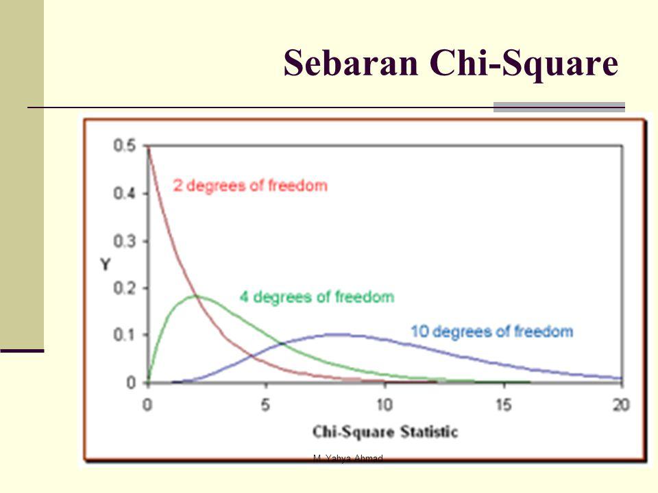 Sebaran Chi-Square M. Yahya Ahmad