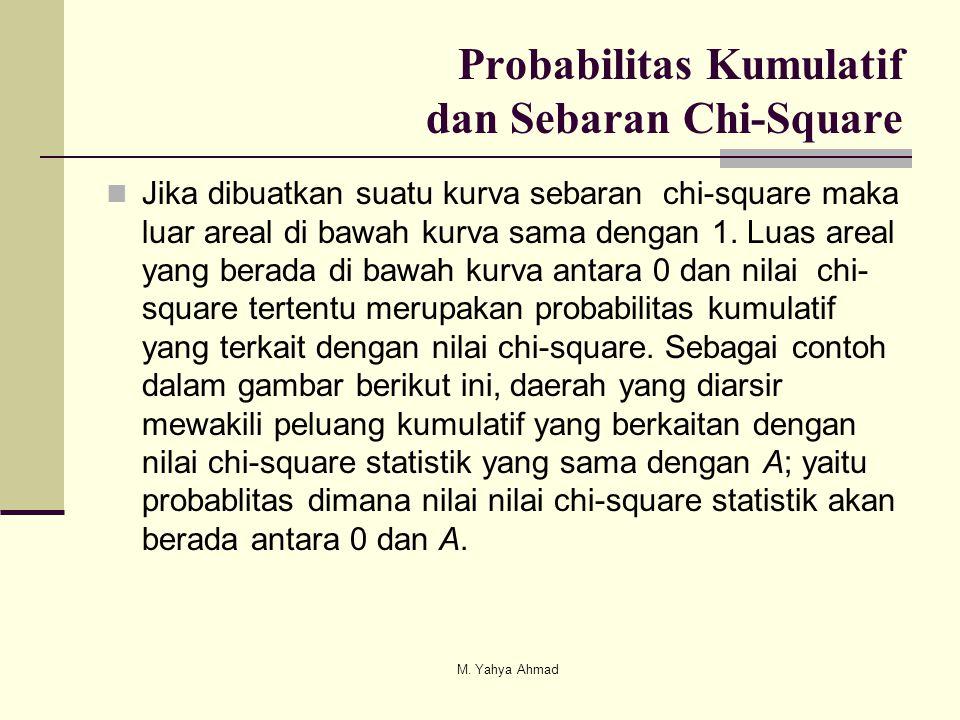 Probabilitas Kumulatif dan Sebaran Chi-Square  Jika dibuatkan suatu kurva sebaran chi-square maka luar areal di bawah kurva sama dengan 1. Luas areal