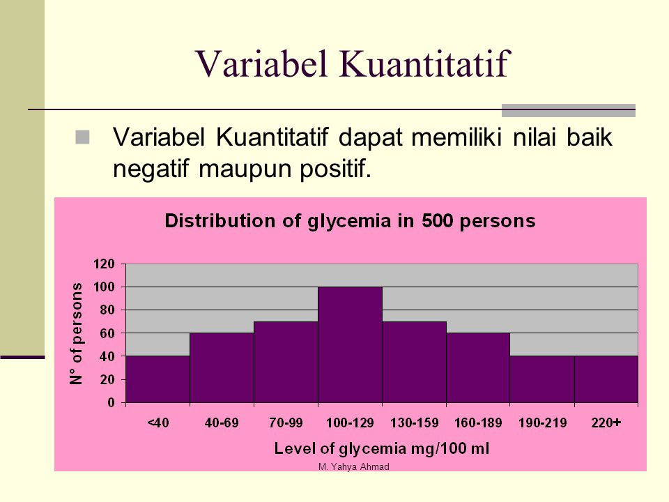 Variabel Kuantitatif  Variabel Kuantitatif dapat memiliki nilai baik negatif maupun positif. M. Yahya Ahmad