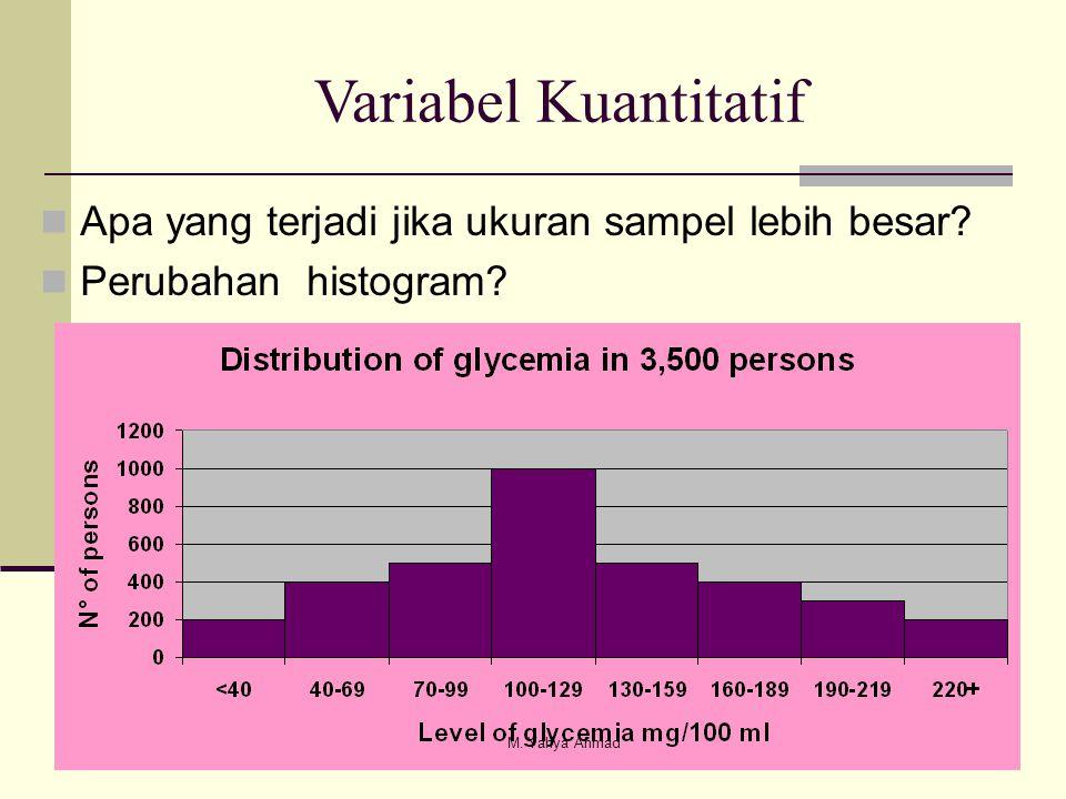  Apa yang terjadi jika ukuran sampel lebih besar?  Perubahan histogram? Variabel Kuantitatif M. Yahya Ahmad