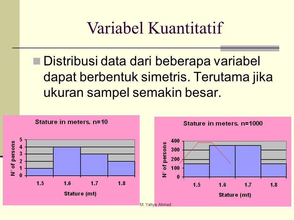 Distribusi data dari beberapa variabel dapat berbentuk simetris. Terutama jika ukuran sampel semakin besar. Variabel Kuantitatif M. Yahya Ahmad