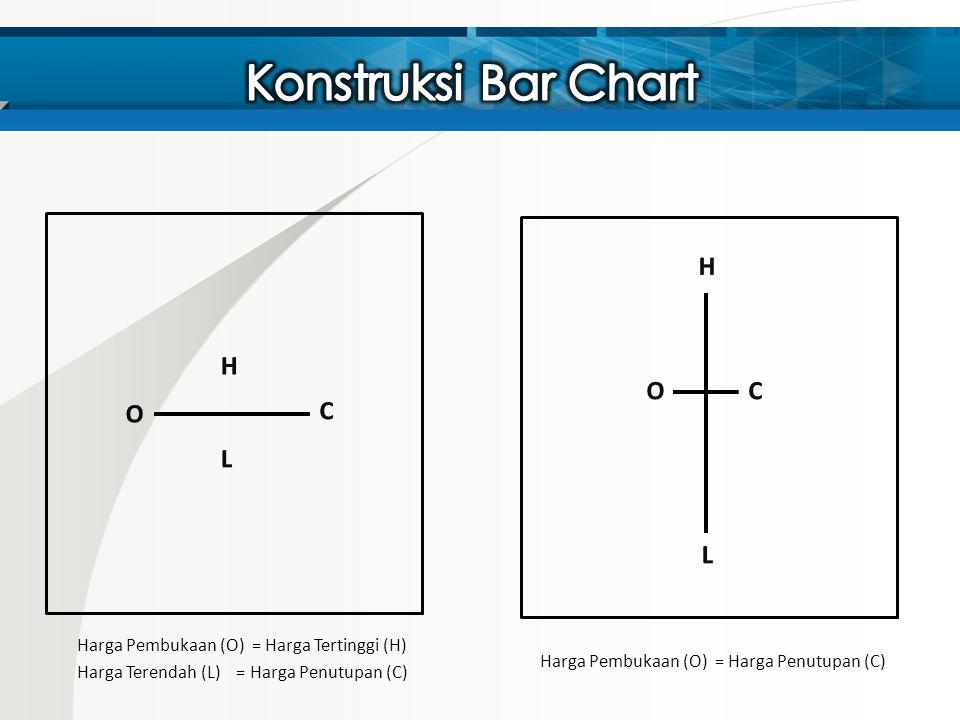 Harga Pembukaan (O) = Harga Tertinggi (H) Harga Terendah (L) = Harga Penutupan (C) Harga Pembukaan (O) = Harga Penutupan (C)