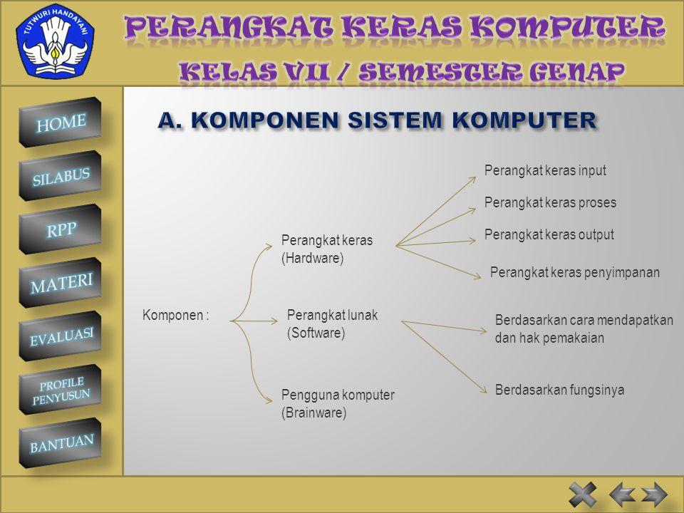 SMP NEGERI 1 KINTAMANI Komponen :Perangkat lunak (Software) Pengguna komputer (Brainware) Perangkat keras (Hardware) Perangkat keras input Perangkat keras proses Perangkat keras output Perangkat keras penyimpanan Berdasarkan cara mendapatkan dan hak pemakaian Berdasarkan fungsinya