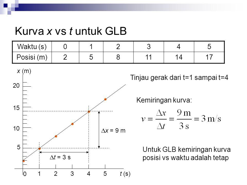 Kurva x vs t untuk GLB Waktu (s)012345 Posisi (m)258111417 5 10 15 20 1 0 2345 Tinjau gerak dari t=1 sampai t=4 t (s) x (m)  x = 9 m  t = 3 s Kemiringan kurva: Untuk GLB kemiringan kurva posisi vs waktu adalah tetap