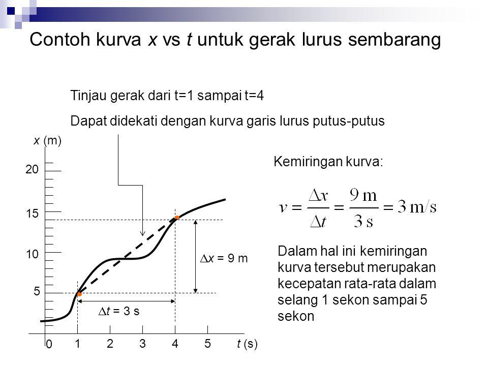 Contoh kurva x vs t untuk gerak lurus sembarang 5 10 15 20 1 0 2345 Tinjau gerak dari t=1 sampai t=4 t (s) x (m)  x = 9 m  t = 3 s Kemiringan kurva: Dalam hal ini kemiringan kurva tersebut merupakan kecepatan rata-rata dalam selang 1 sekon sampai 5 sekon Dapat didekati dengan kurva garis lurus putus-putus