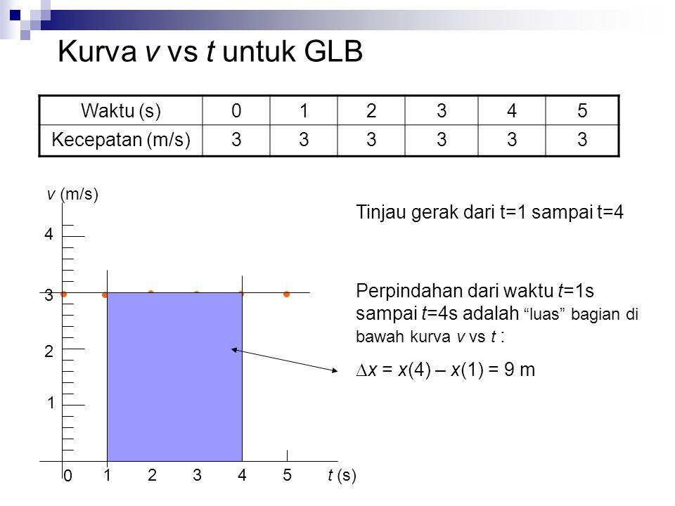Waktu (s)012345 Kecepatan (m/s)333333 1 2 3 4 1 0 2345 t (s) v (m/s) Tinjau gerak dari t=1 sampai t=4 Perpindahan dari waktu t=1s sampai t=4s adalah luas bagian di bawah kurva v vs t :  x = x(4) – x(1) = 9 m Kurva v vs t untuk GLB