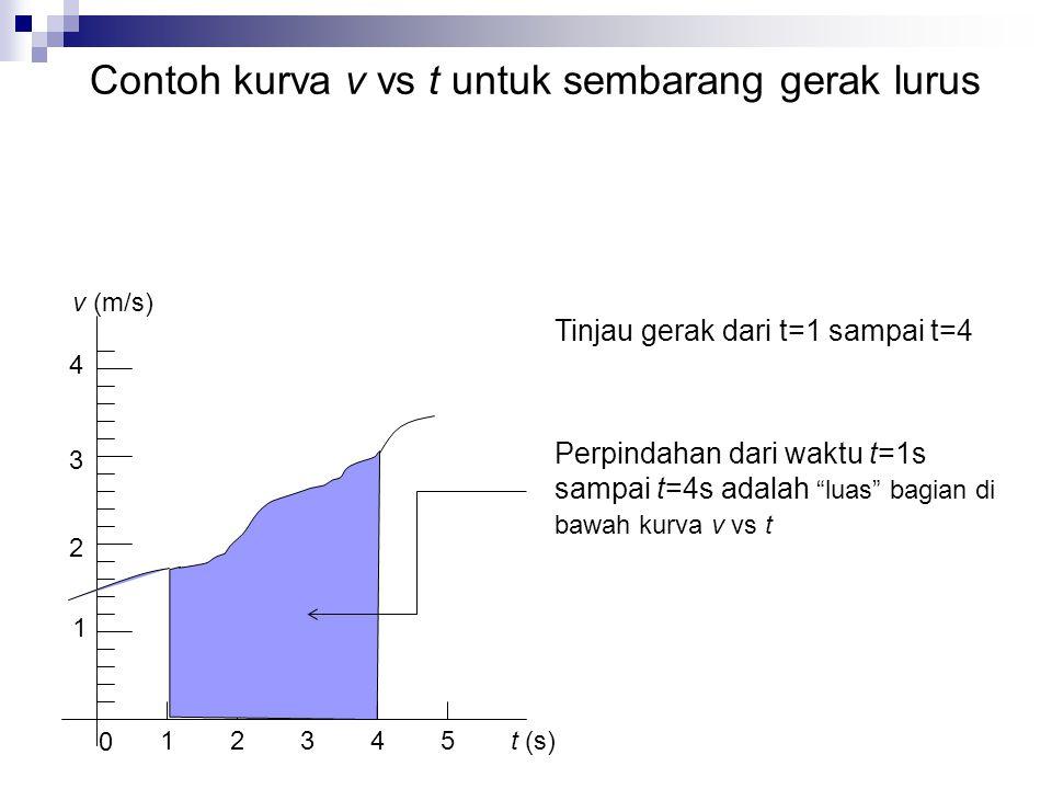 1 2 3 4 1 0 2345 t (s) v (m/s) Tinjau gerak dari t=1 sampai t=4 Perpindahan dari waktu t=1s sampai t=4s adalah luas bagian di bawah kurva v vs t Contoh kurva v vs t untuk sembarang gerak lurus
