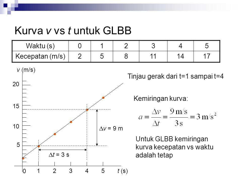 Kurva v vs t untuk GLBB Waktu (s)012345 Kecepatan (m/s)258111417 5 10 15 20 1 0 2345 Tinjau gerak dari t=1 sampai t=4 t (s) v (m/s)  v = 9 m  t = 3 s Kemiringan kurva: Untuk GLBB kemiringan kurva kecepatan vs waktu adalah tetap