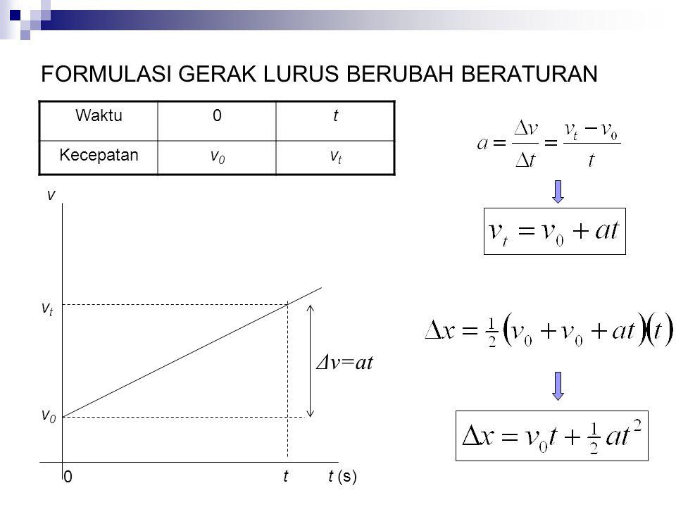 FORMULASI GERAK LURUS BERUBAH BERATURAN Waktu0t Kecepatanv0v0 vtvt 0 tt (s) v v0v0 vtvt Δv=at