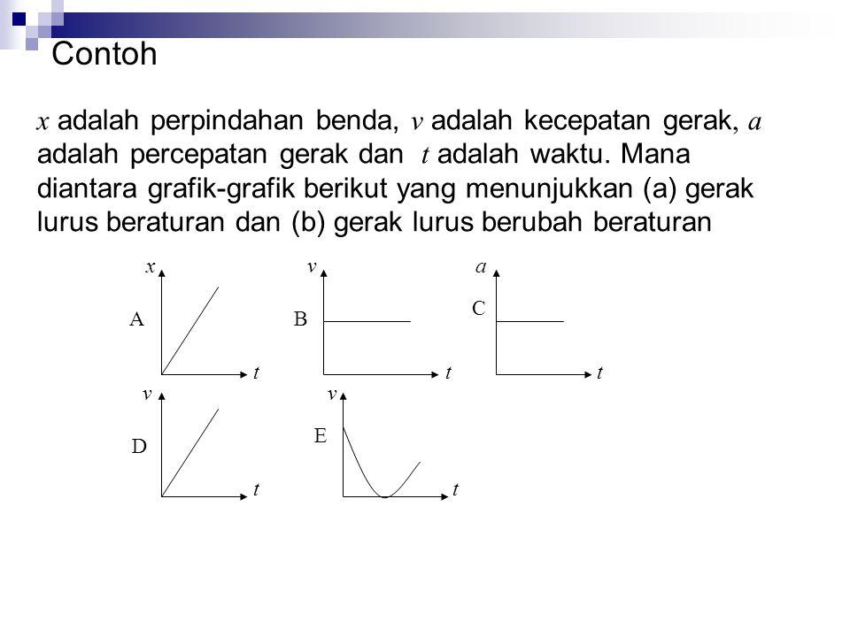 x adalah perpindahan benda, v adalah kecepatan gerak, a adalah percepatan gerak dan t adalah waktu.
