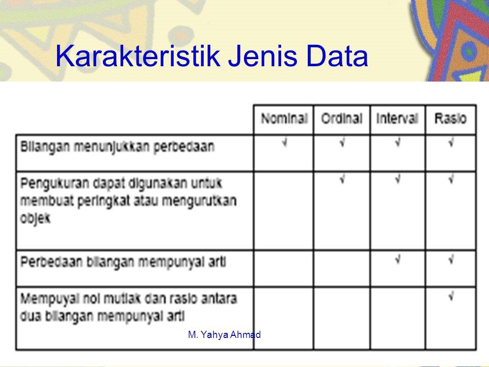 Karakteristik Jenis Data M. Yahya Ahmad