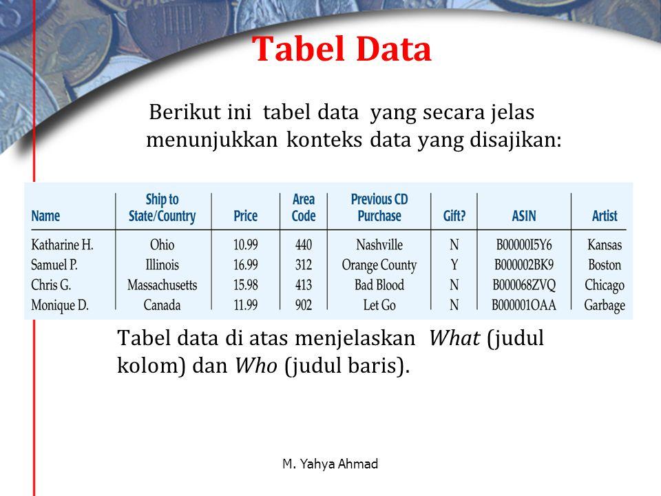 Tabel Data Berikut ini tabel data yang secara jelas menunjukkan konteks data yang disajikan: Tabel data di atas menjelaskan What (judul kolom) dan Who (judul baris).