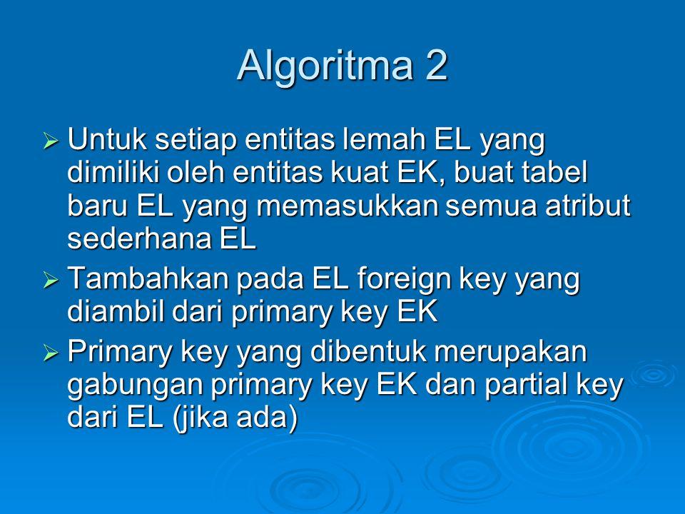 Algoritma 2  Untuk setiap entitas lemah EL yang dimiliki oleh entitas kuat EK, buat tabel baru EL yang memasukkan semua atribut sederhana EL  Tambah