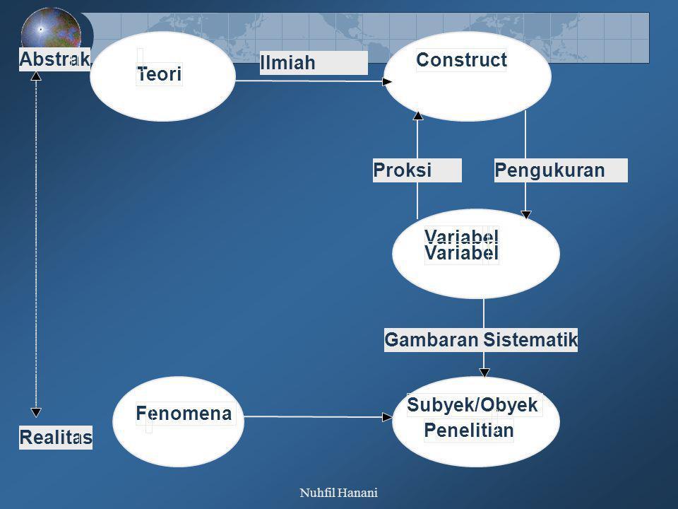 Nuhfil Hanani Tipe Variabel Penelitian Dilihat Dari: 1.