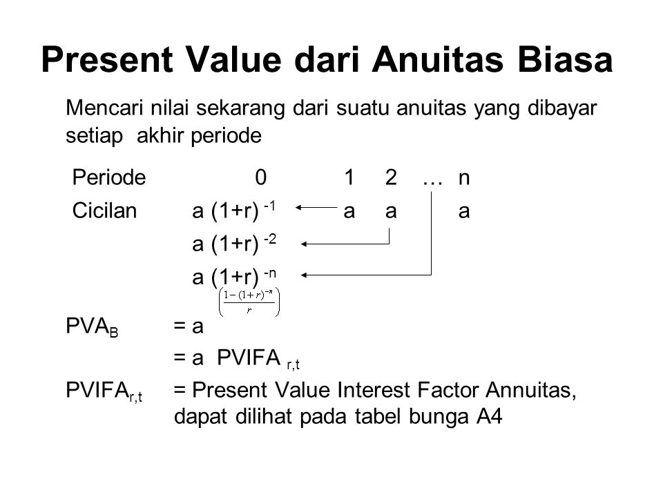 Present Value dari Anuitas Biasa Mencari nilai sekarang dari suatu anuitas yang dibayar setiap akhir periode PVA B = a = a PVIFA r,t PVIFA r,t = Present Value Interest Factor Annuitas, dapat dilihat pada tabel bunga A4 Periode012…n Cicilana (1+r) -1 aaa a (1+r) -2 a (1+r) -n