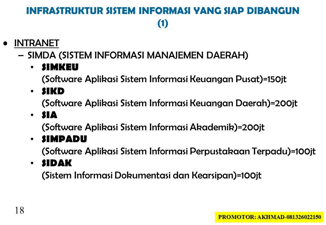 18 INFRASTRUKTUR SISTEM INFORMASI YANG SIAP DIBANGUN (1) •INTRANET –SIMDA (SISTEM INFORMASI MANAJEMEN DAERAH) • SIMKEU (Software Aplikasi Sistem Informasi Keuangan Pusat)=150jt • SIKD (Software Aplikasi Sistem Informasi Keuangan Daerah)=200jt • SIA (Software Aplikasi Sistem Informasi Akademik)=200jt • SIMPADU (Software Aplikasi Sistem Informasi Perpustakaan Terpadu)=100jt • SIDAK (Sistem Informasi Dokumentasi dan Kearsipan)=100jt PROMOTOR: AKHMAD-081326022150