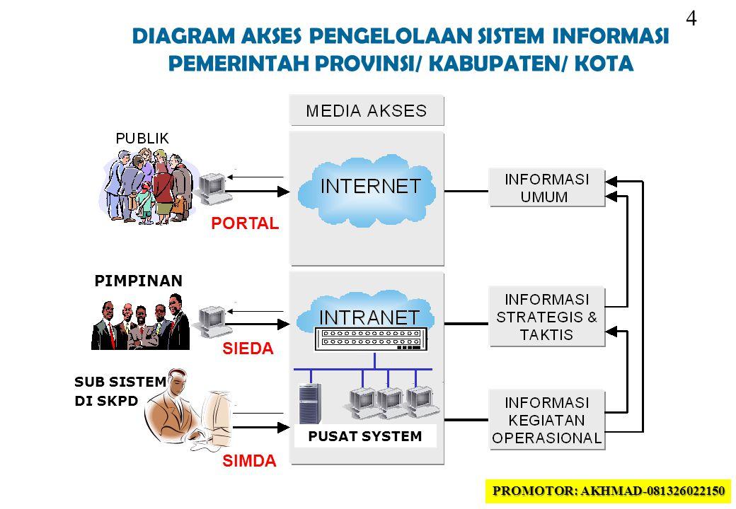 5 Strategi E-Government berdasarkan INPRES No.