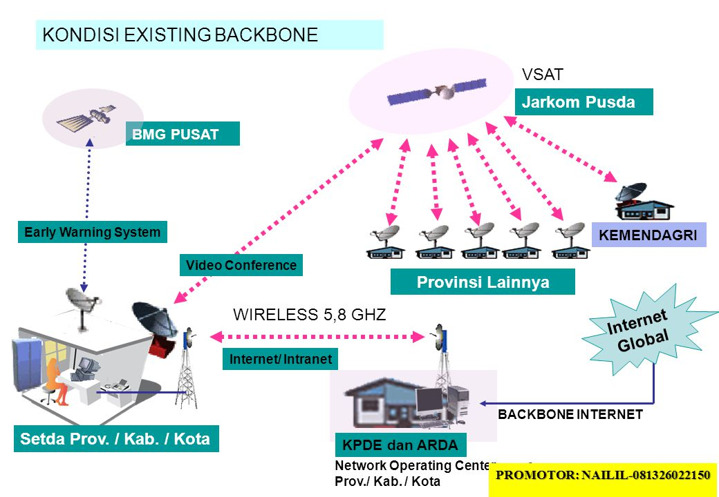 6 KONDISI EXISTING BACKBONE BMG PUSAT Jarkom Pusda KPDE dan ARDA Internet Global Provinsi Lainnya KEMENDAGRI BACKBONE INTERNET Early Warning System Setda Prov.