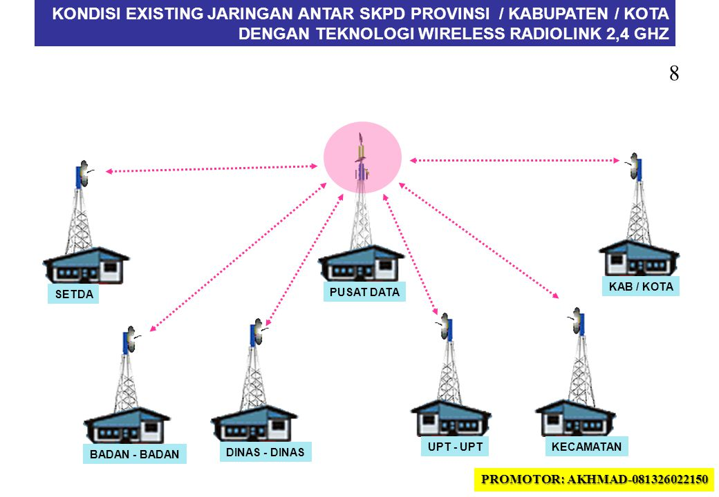39 •INTRANET –SIEDA •SIEDA (Sistem Informasi Eksekutif Daerah) merupakan ringkasan dari setiap SIMDA.