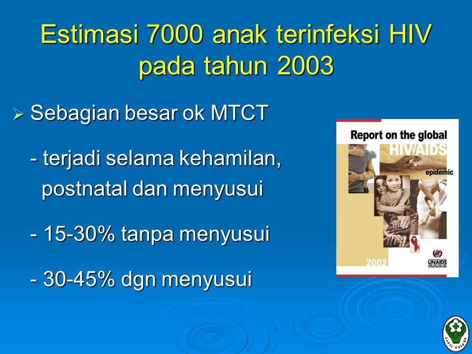  Pengganti ASI  Susu formula komersial  Formula rumah tangga (seperti susu sapi yang diencerkan)  ASI  ASI Eksklusif  Penyapihan lebih dini  ASI dipanasi  ASI dari wanita lain yang tidak terinfeksi HIV (masih memerlukan data pendukung) Source: UNICEF, UNAIDS, WHO.