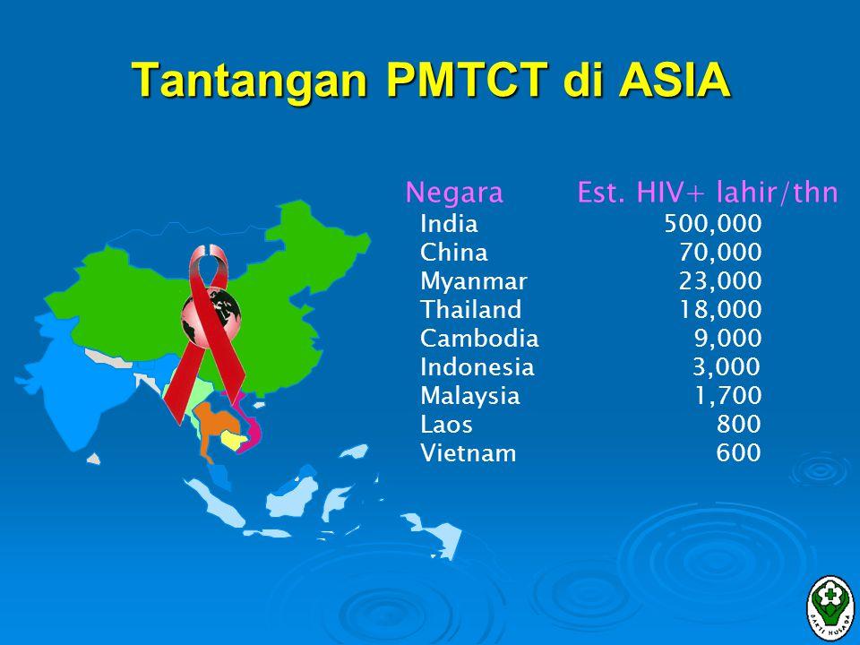 Estimasi Indonesia 2002  ODHA:90,000- 130,000 orang  ODHA wanita yg hamil (angka kelahiran = 2,5%):  2,250- 3,250 orang  merupakan target PMTCT  Jumlah bayi HIV (+) yg dilaporkan:  20 orang