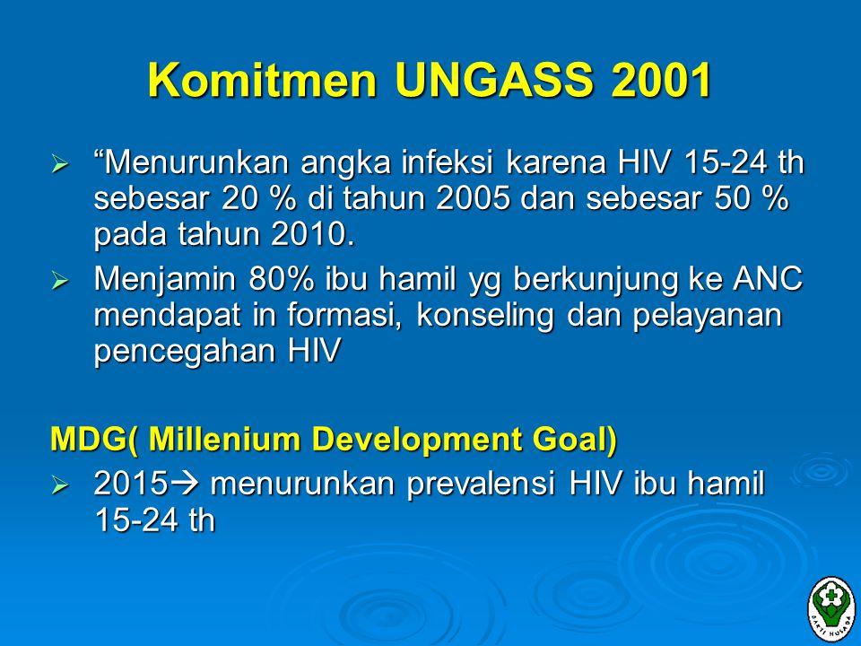 STRATEGI III (Pencegahan penularan HIV dari ibu hamil HIV + ke bayi) 3.1.