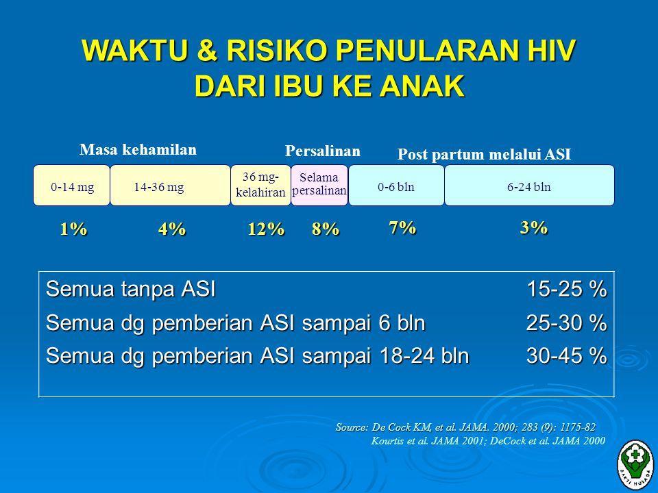  Operasi Caesar Terencana :  Bila : •Penekanan VL dengan HAART kurang optimal hingga 36 mg •AZT tunggal selama kehamilan •Tidak mendapat ART selama kehamilan •Tidak ada data tentang CD4/VL (datang setelah kehamilan lanjut) •(anak pertama) Rekomendasi HIV & kehamilan (6)