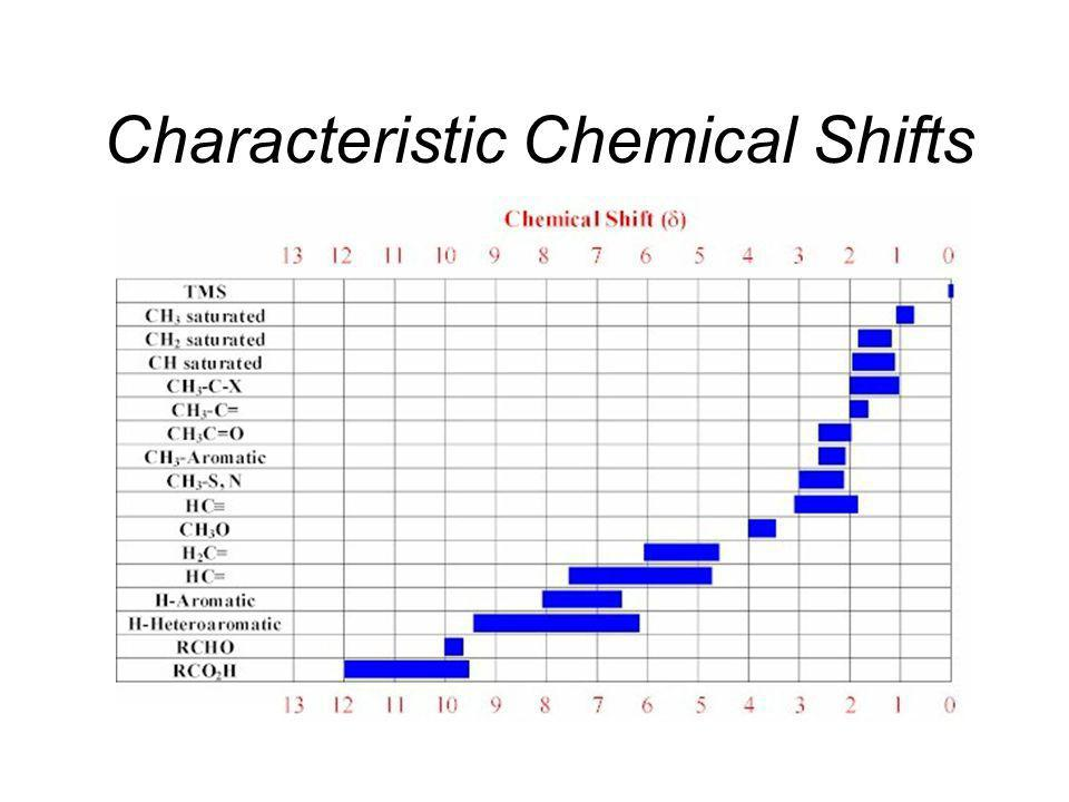 Chemical Shifts •Key to the utility of NMR in chemistry •Different 1 H in different molecules exhibit different absorption frequencies •Arise from the