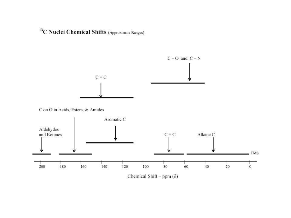 13 C NMR Spektrometer Kelimpahan 13 C di alam hanya 1,1% dan karena itu sensitifitas jauh lebih kecil dari 1 H yang mempunyai kelimpahan 99,98% di ala