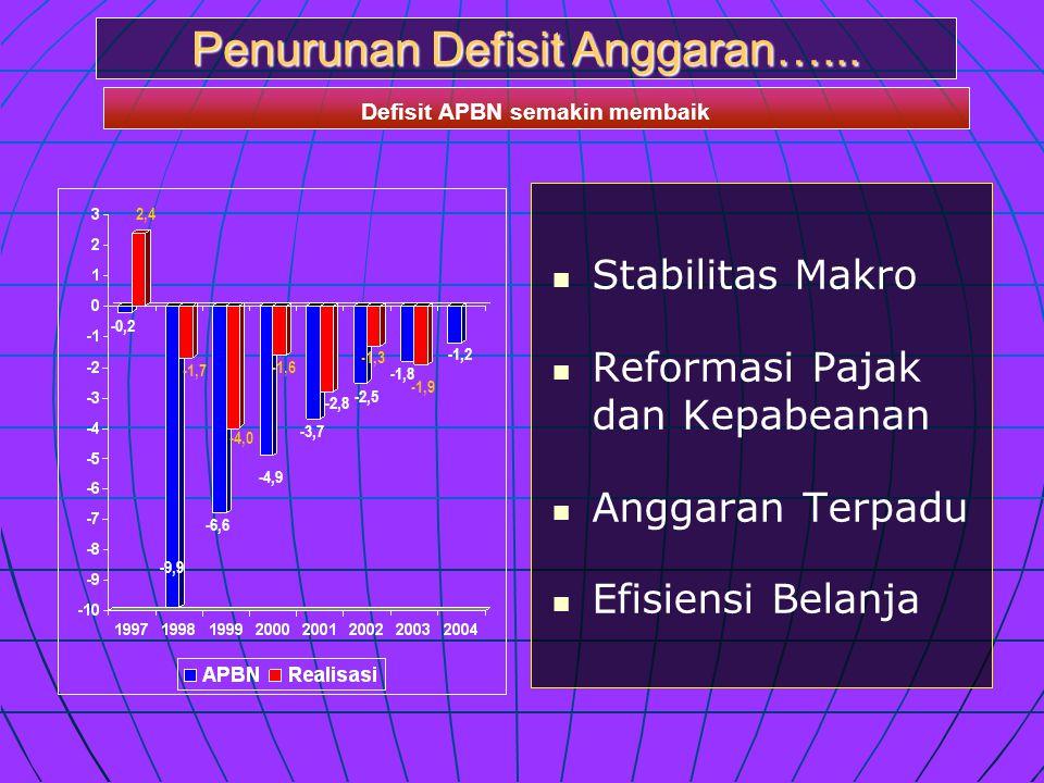   Stabilitas Makro   Reformasi Pajak dan Kepabeanan   Anggaran Terpadu   Efisiensi Belanja -0,2 -9,9 -6,6 -2,5 -1,3 -1,8 -1,9 -1,6 -2,8 -3,7 -4,0 -1,7 2,4 -1,2 -4,9 Penurunan Defisit Anggaran…...