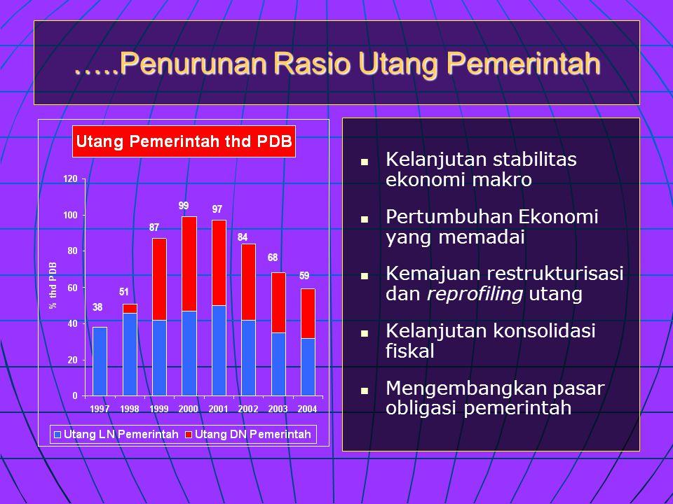 …..Penurunan Rasio Utang Pemerintah   Kelanjutan stabilitas ekonomi makro   Pertumbuhan Ekonomi yang memadai   Kemajuan restrukturisasi dan reprofiling utang   Kelanjutan konsolidasi fiskal   Mengembangkan pasar obligasi pemerintah 51 87 99 97 84 68 59 38