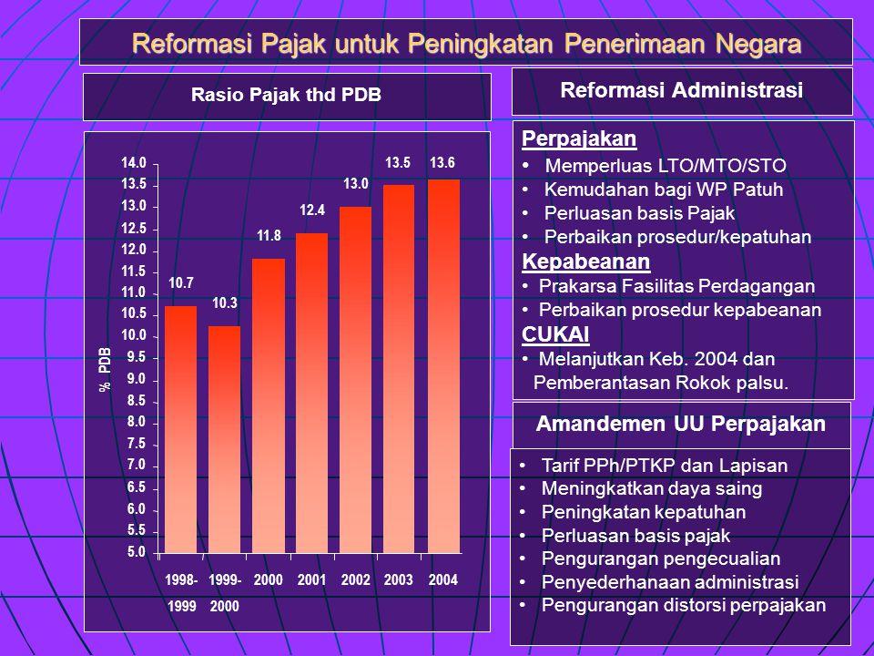 Reformasi Pajak untuk Peningkatan Penerimaan Negara Rasio Pajak thd PDB 10.7 10.3 11.8 12.4 13.0 13.5 5.0 5.5 6.0 6.5 7.0 7.5 8.0 8.5 9.0 9.5 10.0 10.5 11.0 11.5 12.0 12.5 13.0 13.5 14.0 1998- 1999 1999- 2000 200120022003 % PDB 13.6 2004 Reformasi Administrasi Amandemen UU Perpajakan Perpajakan • Memperluas LTO/MTO/STO • Kemudahan bagi WP Patuh • Perluasan basis Pajak • Perbaikan prosedur/kepatuhan Kepabeanan • Prakarsa Fasilitas Perdagangan • Perbaikan prosedur kepabeanan CUKAI • Melanjutkan Keb.