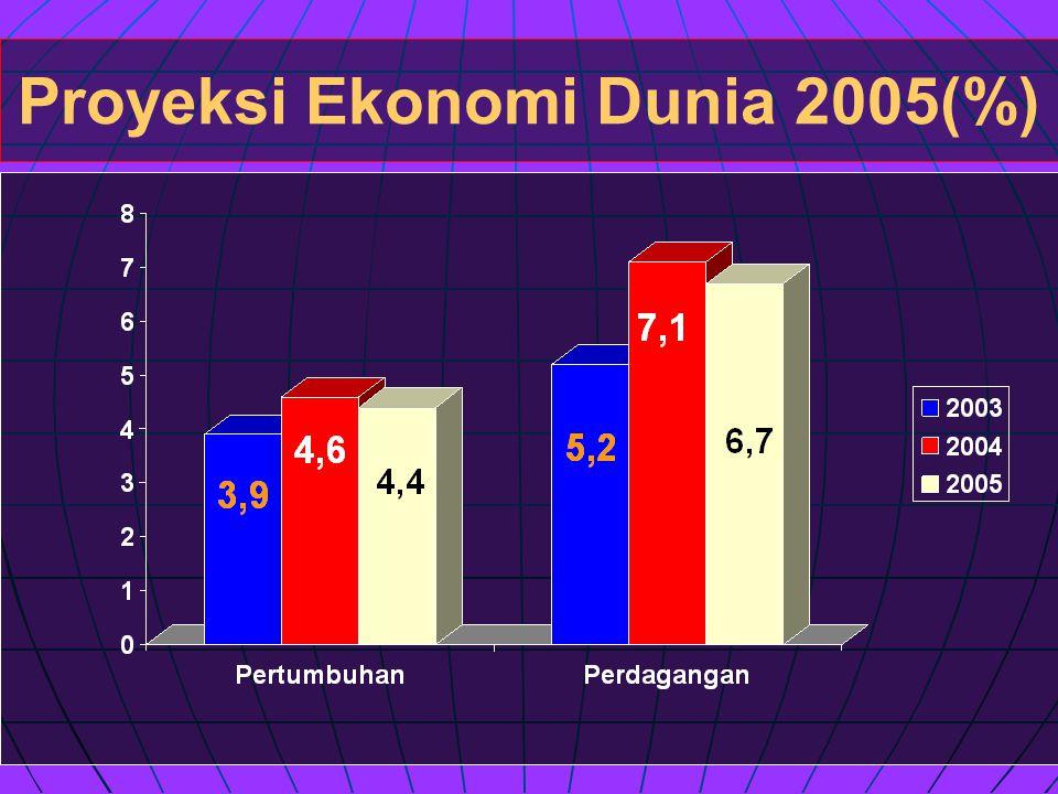 Proyeksi Ekonomi Dunia 2005(%)