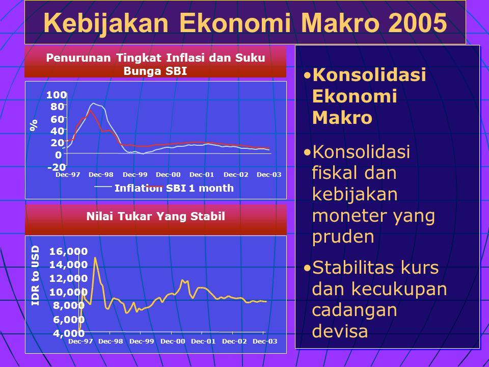 Kebijakan Ekonomi Makro 2005 Penurunan Tingkat Inflasi dan Suku Bunga SBI Nilai Tukar Yang Stabil •Konsolidasi Ekonomi Makro •Konsolidasi fiskal dan kebijakan moneter yang pruden •Stabilitas kurs dan kecukupan cadangan devisa