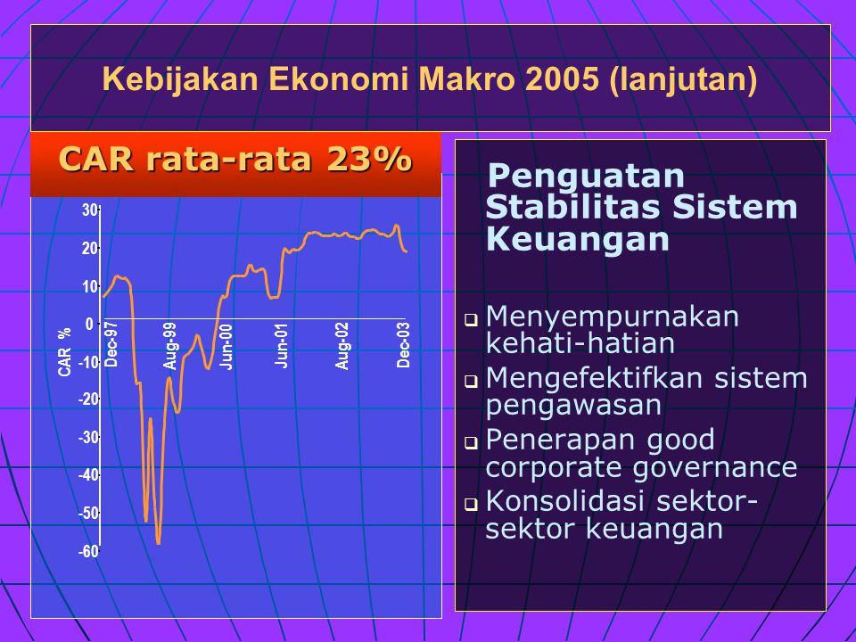 Penguatan Stabilitas Sistem Keuangan   Menyempurnakan kehati-hatian   Mengefektifkan sistem pengawasan   Penerapan good corporate governance   Konsolidasi sektor- sektor keuangan Kebijakan Ekonomi Makro 2005 (lanjutan) CAR rata-rata 23% -60 -50 -40 -30 -20 -10 0 10 20 30 Dec-97 CAR % Dec-03 Jun-01 Aug-02 Jun-00 Aug-99