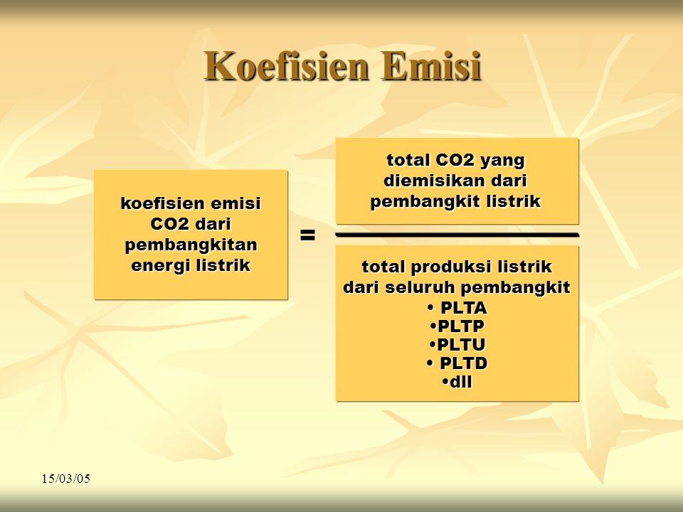 15/03/05 Koefisien Emisi total CO2 yang diemisikan dari pembangkit listrik total produksi listrik dari seluruh pembangkit • PLTA •PLTP •PLTU • PLTD •dll = Koef.